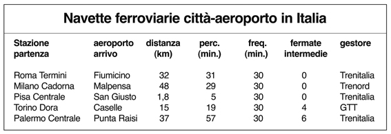Tabelle navette Italia1